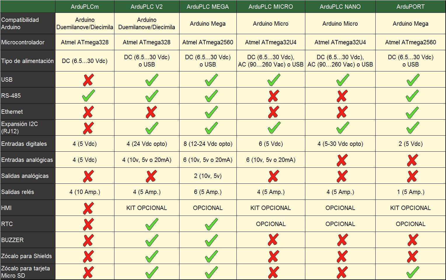 Tabla comparativa ArduPLC